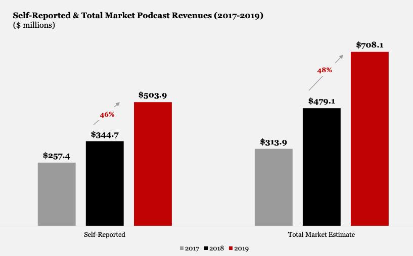 receita de publicidade em podcasts 2019