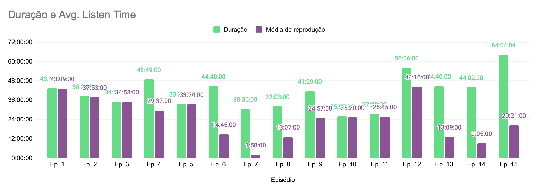 Average listen time dos episódios no Spotify for Podcasters