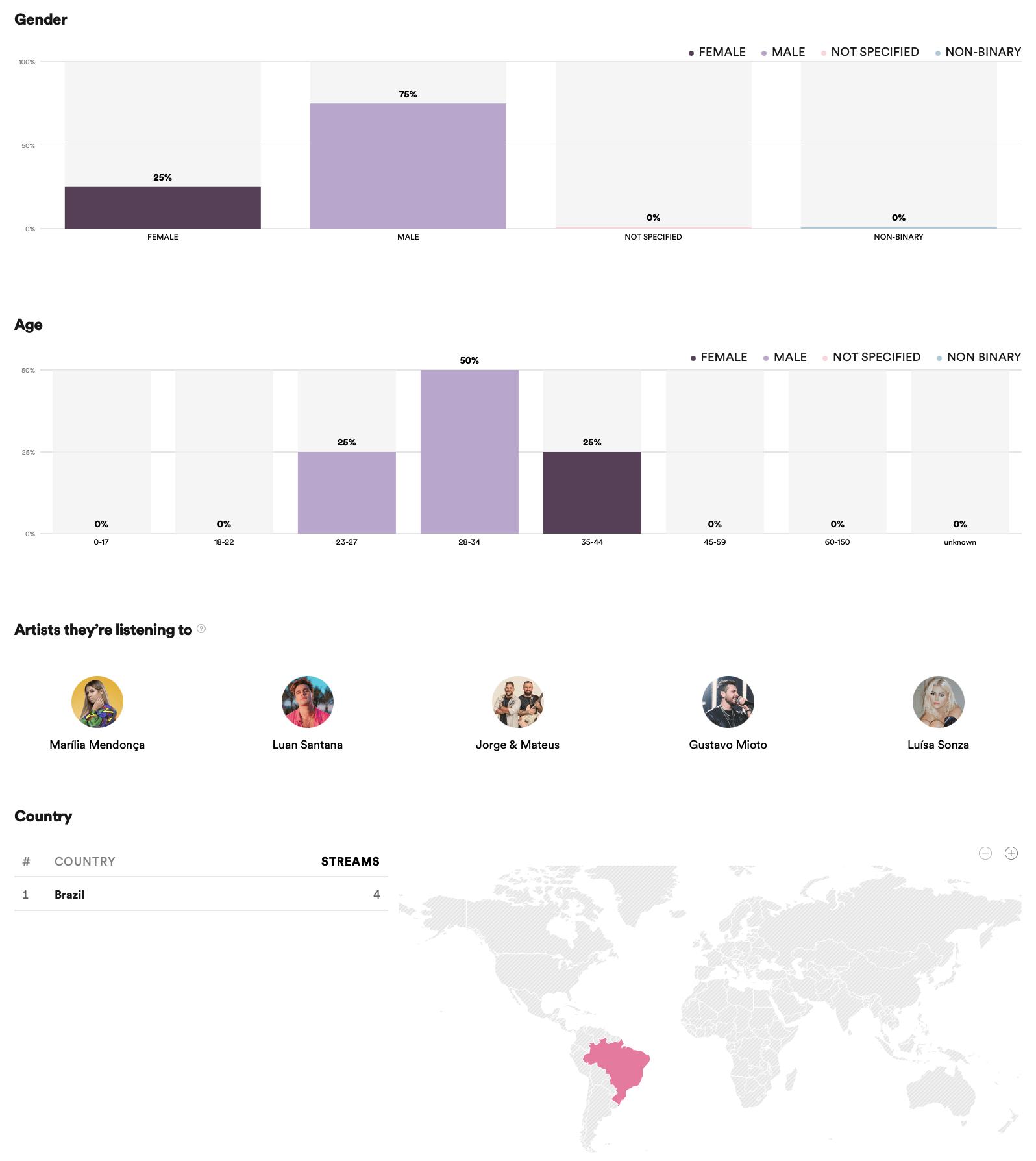 Dados demográficos do Spotify for Podcasters