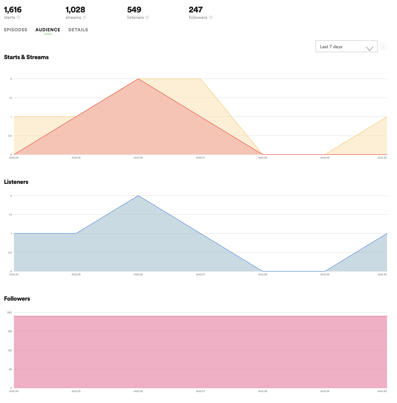 Métricas de consumo por tempo no Spotify for Podcasters